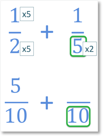 adding the unlike fractions of one half add one fifth