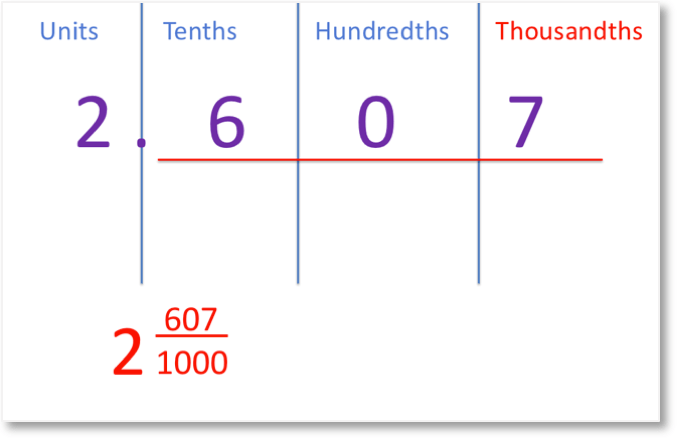 2.607 shown in its place value columns as 2 and 607 thousandths