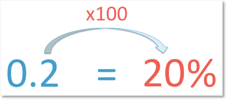 converting 0.2 into a percentage by multiplying by 100 to get 20%