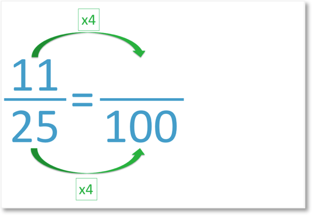 11 out of 25 as an equivalent fraction out of 100