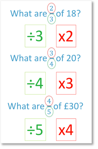 the method for finding a fraction of a number with examples