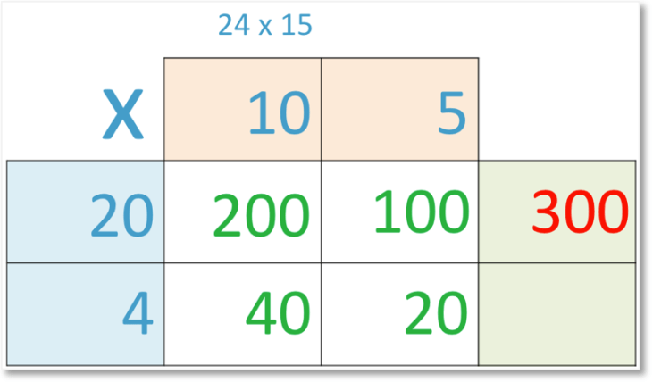 24 x 15 set out in grid method of multiplication adding the top row of sub-calculations