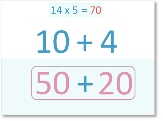 14 x 5 = 70 approached by partitioning 14 into 10 and 4 and 10 x 5 = 50