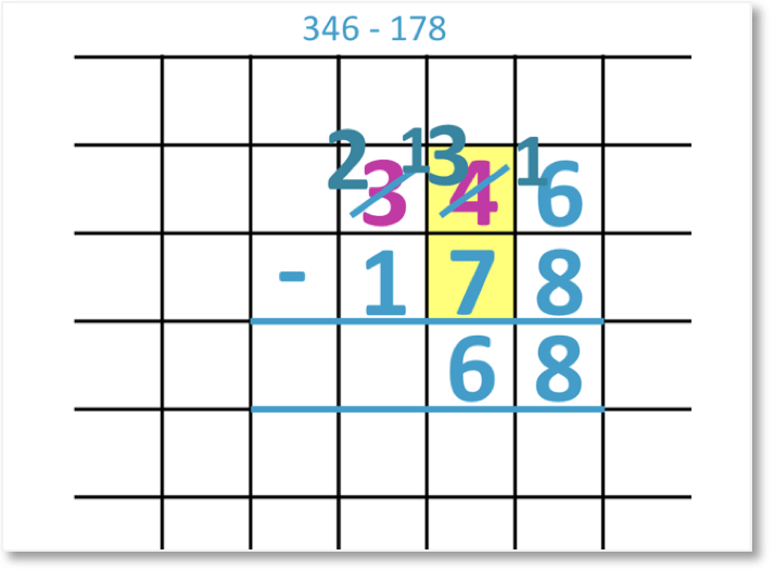 346 – 178 shown as a column subtraction subtraction borrowing from the hundreds