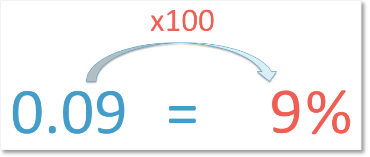 converting 0.09 into a percentage by multiplying by 100 to get 9%