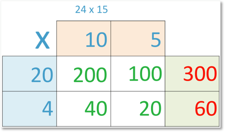 24 x 15 set out in grid method of multiplication adding the bottom row of sub-calculations
