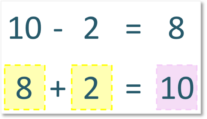 10 -2 = 8 as an addition 8 + 2 = 10