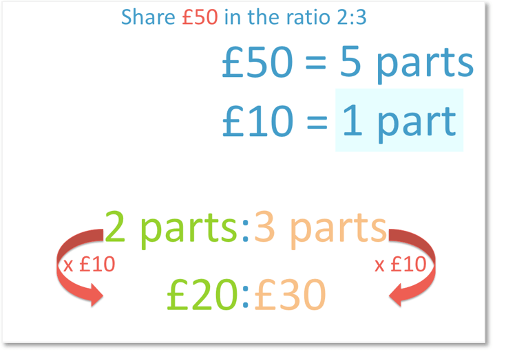 Share £50 in the ratio 2:3 dividing 50 by the 5 parts and multiplying by the ratio to get 20 to 30