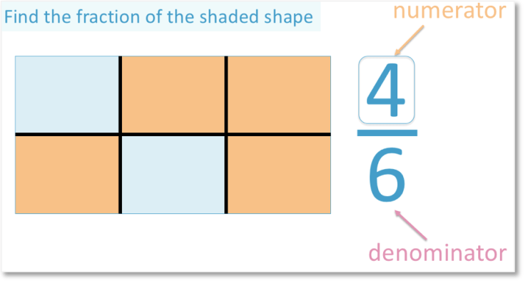 the numerator of the fraction four sixths is 4