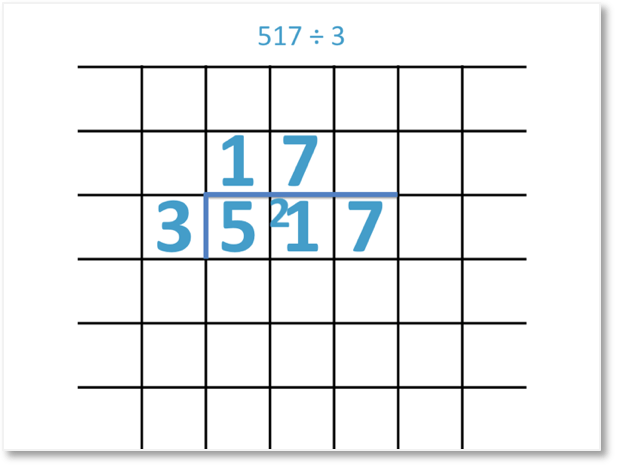517 divided by 3 shown as a short division