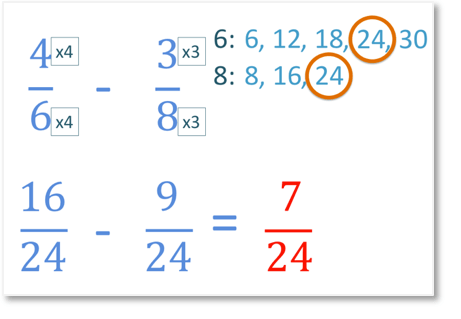 subtracting fractions with unlike denominators step by step