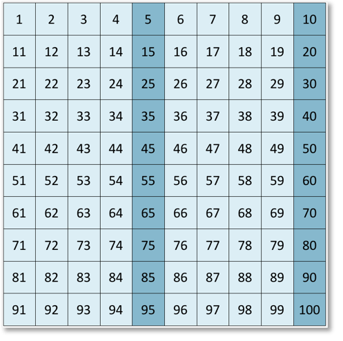 multiples of 5 to 100