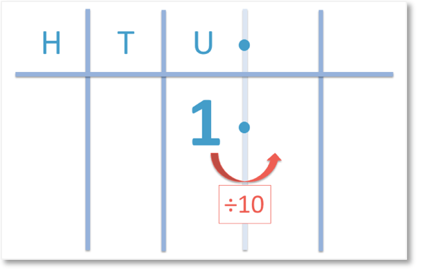 1 divided by 10 shown in place value columns