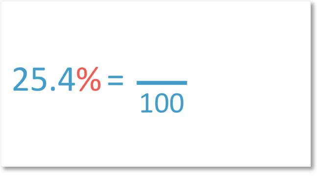 decimal percentage example of 25.4%