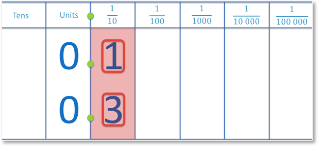 Decimal numbers 0.1 and 0.3 compared by looking at the tenths column