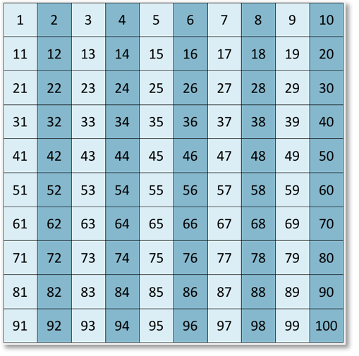 list of the multiples of 2 up to 100
