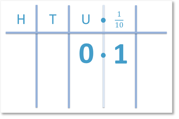 1 tenth