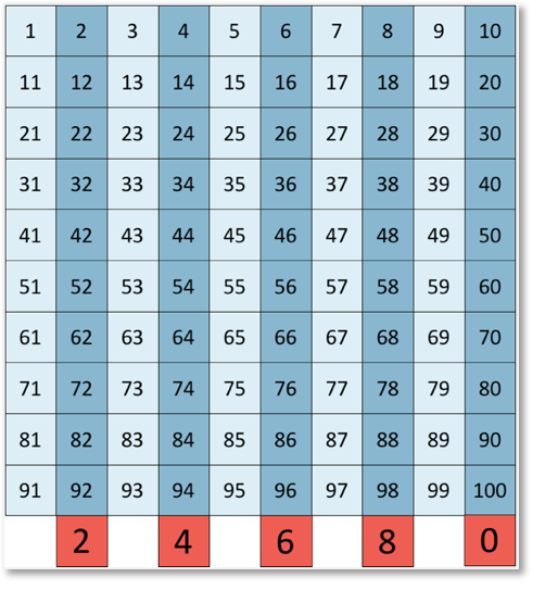 recognising a pattern in the multiples of two