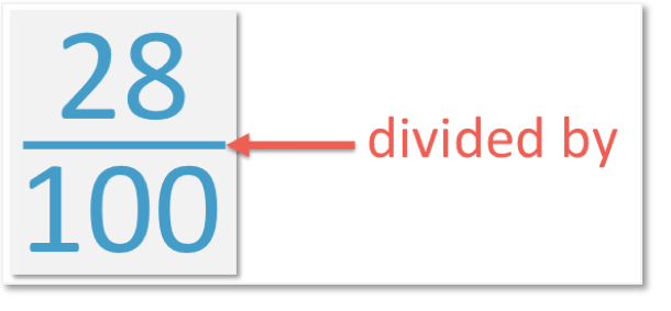 0.28 is 28 over 100 which means 28 divided by 100