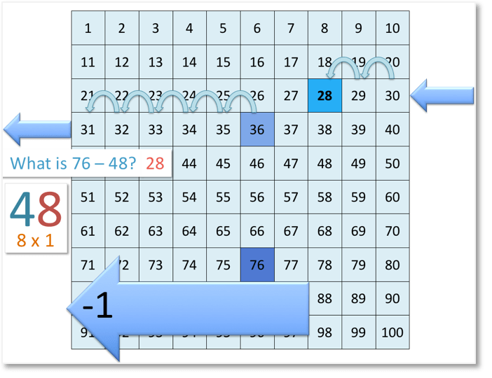 the subtraction of 76 - 48 = 28 on the number grid