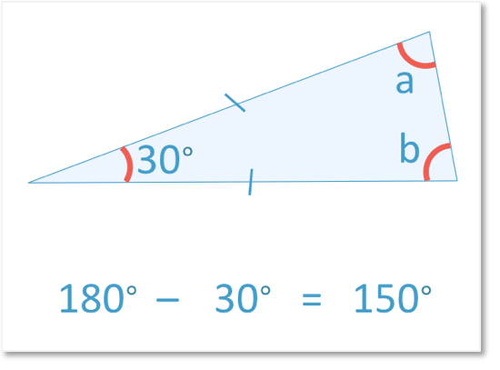 Subtracting the top angle 30 degrees from an isosceles triangle to leave the two base angles