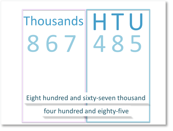 combining the thousands with reading the hundreds, tens and units of our number from the place value chart