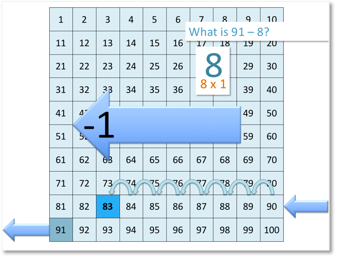 91 - 8 showing subtraction on the number grid