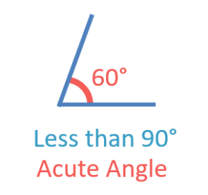 example of classifying an acute angle