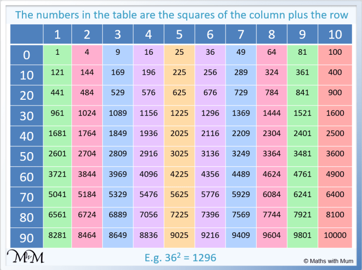 list of the first 100 square numbers