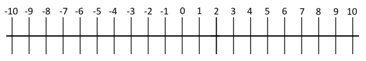 number line -10 to 10.png