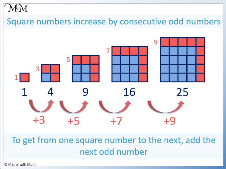 square numbers increase by odd numbers