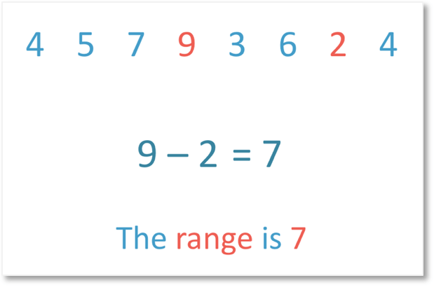 The largest number is 9 and the smallest number is 2 so the range is 9 - 2 which is 7