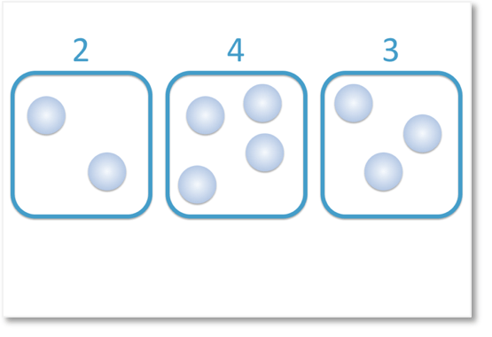 9 counters in groups of 2,4 and 3