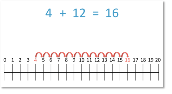 Addition of 4 + 12 = 16 shown by counting on a number line