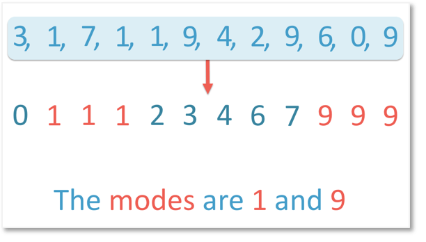 The modes are 1 and 9 as they both appear the most frequently in the list
