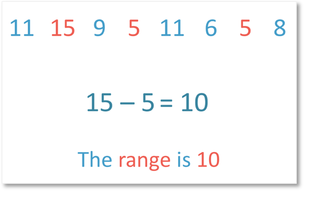 The largest number is 15 and the smallest number is 5 so the range is 15 - 5 which is 10 width=