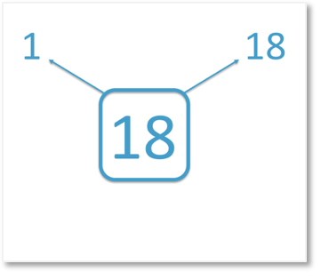 1 and 18 are factor pairs of 18