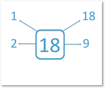 1, 2, 9 and 18 are factors of 18
