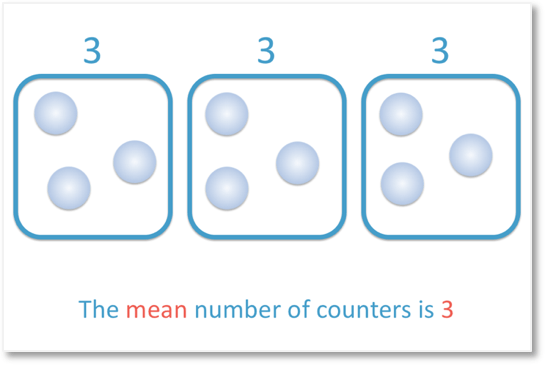9 counters shared into 3 groups to give a mean of 3