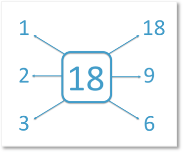 1, 2, 3 ,6, 9 and 18 are all of the factors of 18
