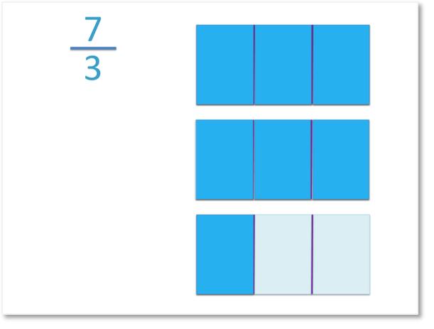 representing the improper fraction seven thirds visually