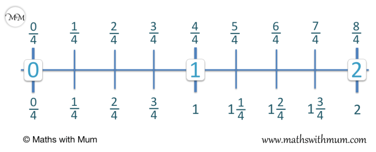 comparison of improper fractions and mixed numbers on a number line by counting up in quarters