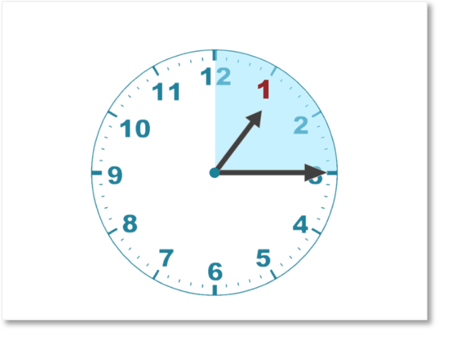 reading quarter past one on a clock