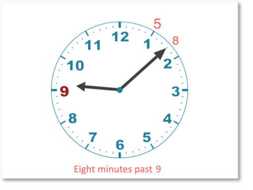 telling the time 8 minutes past 9 shown on the analogue clock
