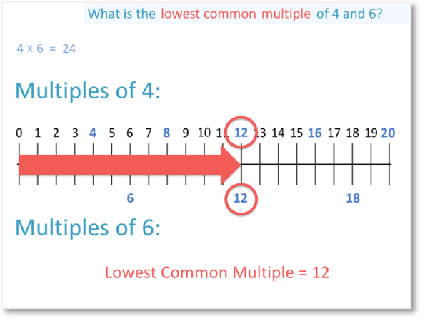 listing multiples of 4 and 6 to find their lowest common multiple or lcm