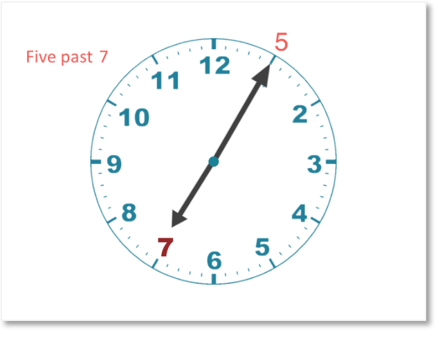5 past 7 reading a clock in 5 minute intervals