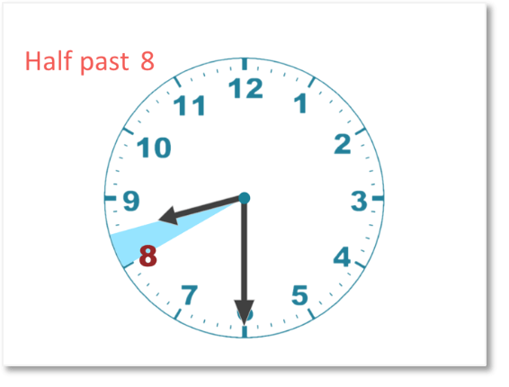 reading half past eight when telling time on an analogue clock