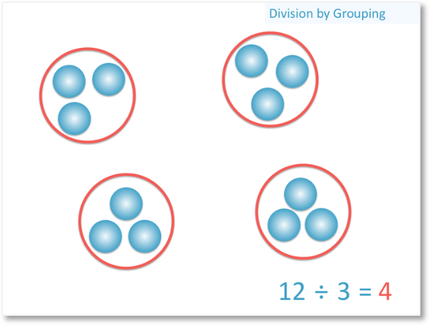 12 divided by three using the division by grouping method