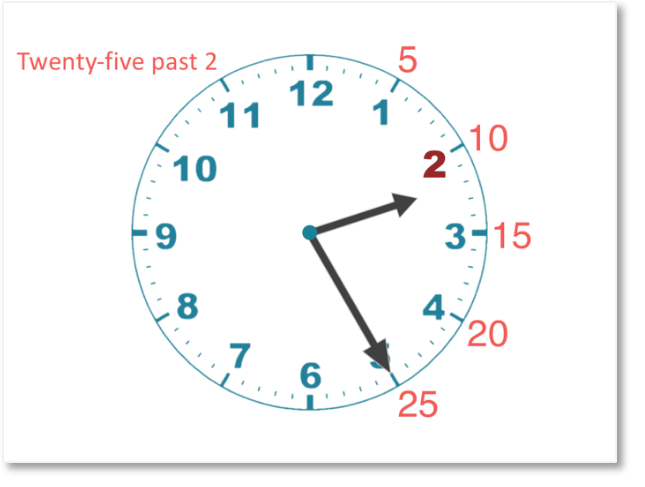 reading 25 past 2 when telling the time to the nearest 5 minutes