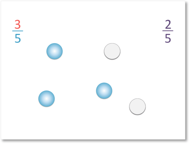 the numerator of our fraction of blue counters tells us the ratio of blue counters
